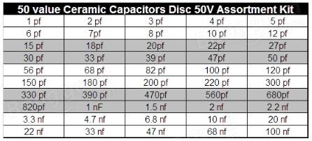 Condensator waarde